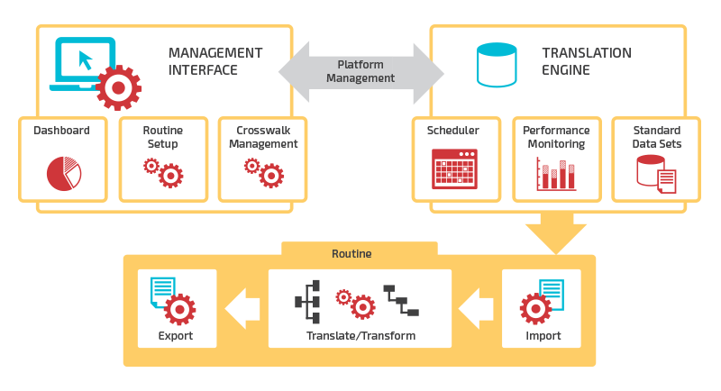 the Management Interface and the Translation Engine